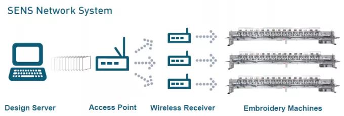 SENS NETWORK SYSTEM